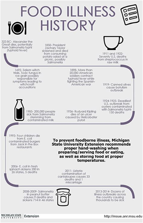 Part 2 History Of Food Safety In The U S