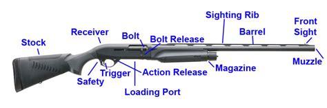 Parts Of A Benelli Semi Auto Shotgun