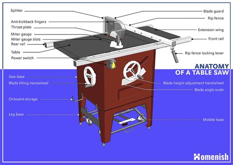 Parts of a table saw Image
