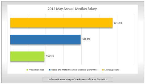 Gun-Store Pay Wage At Gun Store.
