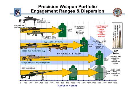 Pellet Rifle Effective Range