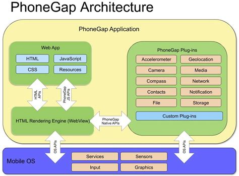 Phonegap Architecture Iphone Wallpapers Free Beautiful  HD Wallpapers, Images Over 1000+ [getprihce.gq]
