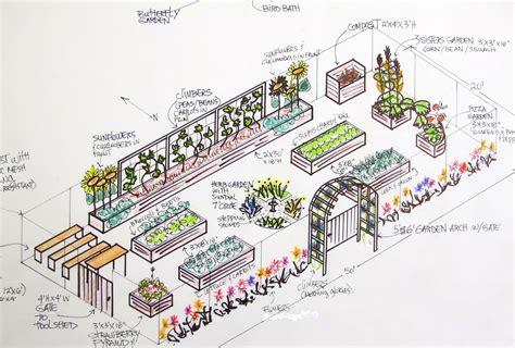 Plans for raised garden Image