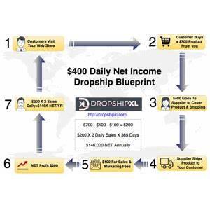 Platinum wholesale dropshipper membership cheap