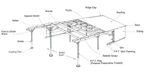 Pole barn plans extension Image