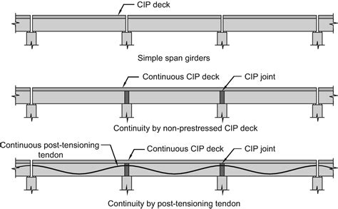 post tensioned box girder design example