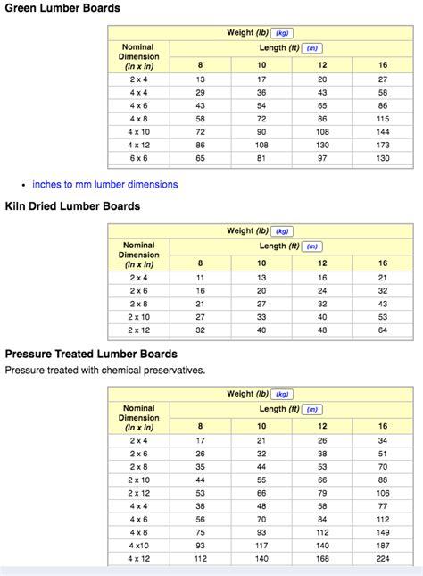 Pressure treated lumber weight Image