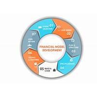 Professional grade financial model for web delivered businesses promotional code