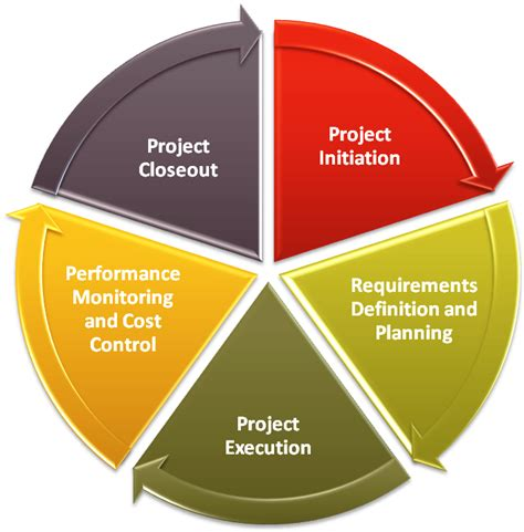 Project management stages Image