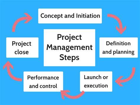 Project management steps Image