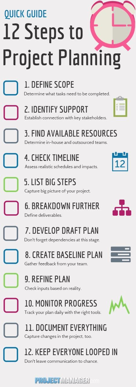 Project planning steps Image