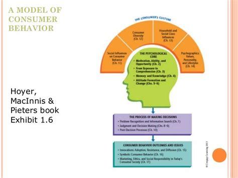 Psychological Core Consumer Behaviour