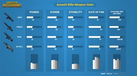 Pubg Assault Rifles Tier List