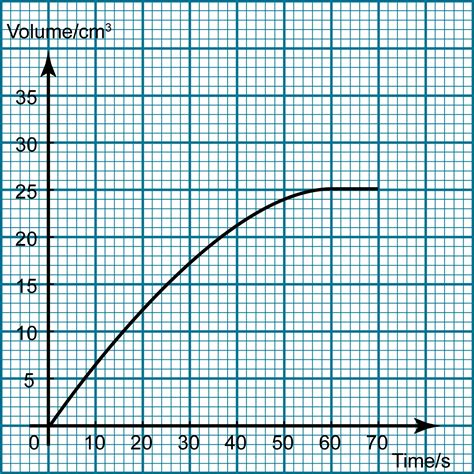 Rate Of Reaction Graph Graph and Velocity Download Free Graph and Velocity [gmss941.online]