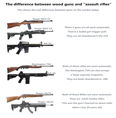Reasons To Get Rid Of Assault Rifles