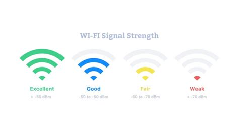 Receiving Low Signal Strength On Tv From Wifi