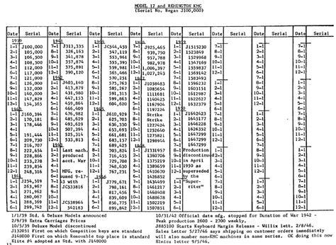 Remington Shotgun Receiver Serial Numbers