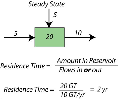 Residence Time Equation Graph and Velocity Download Free Graph and Velocity [gmss941.online]