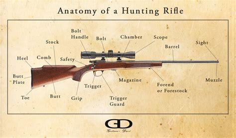 Rifle Barrel Anatomy
