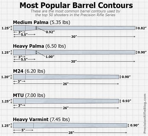 Rifle Barrel Contour Comparison
