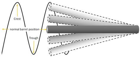 Rifle Barrel Harmonics
