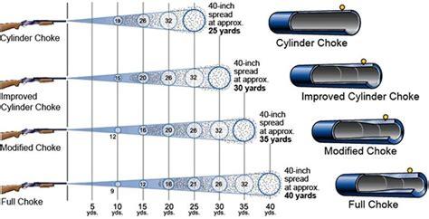 Rifle Barrel Shotgun Range