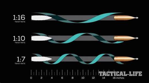 Rifle Barrel Twist Rates