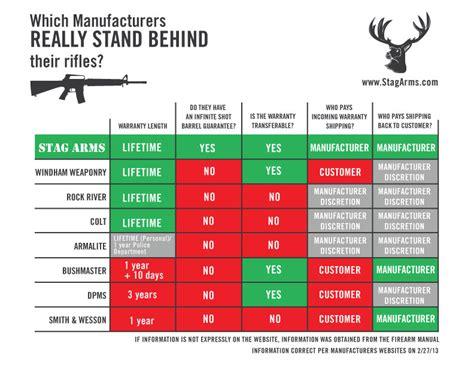 Rifle Barrel Warranty