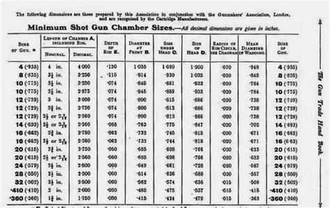 Rifle Bore Diameter Chart