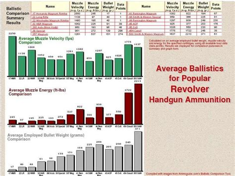 Rifle Calibers Strongest To Weakest