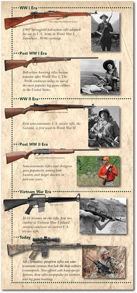 Rifle History Timeline