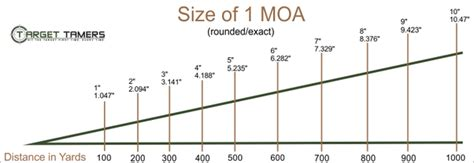 Rifle Scope Moa Chart