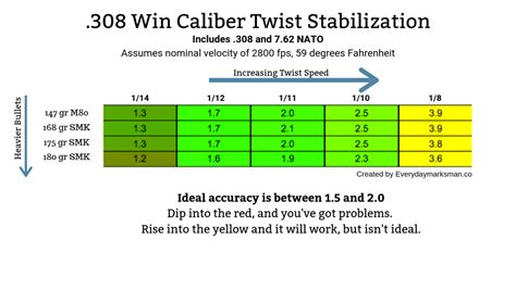 Rifle Twist Rate 308