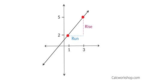Rise Over Run Equation Graph and Velocity Download Free Graph and Velocity [gmss941.online]