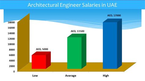 Salary Of Architectural Engineer Iphone Wallpapers Free Beautiful  HD Wallpapers, Images Over 1000+ [getprihce.gq]