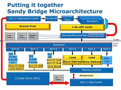 Sandy Bridge Architecture Math Wallpaper Golden Find Free HD for Desktop [pastnedes.tk]