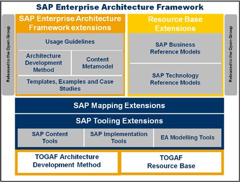 Sap Enterprise Architecture Iphone Wallpapers Free Beautiful  HD Wallpapers, Images Over 1000+ [getprihce.gq]