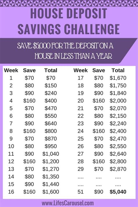Savings plan for a home Image