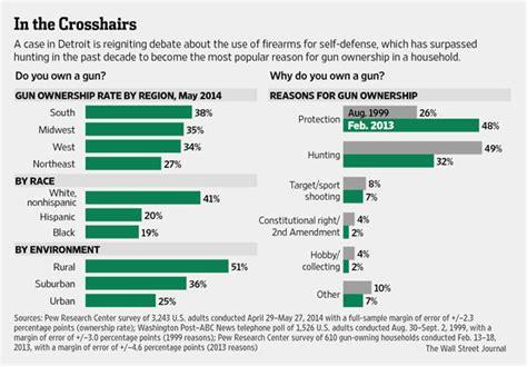 Self Defense Shooting Statistics
