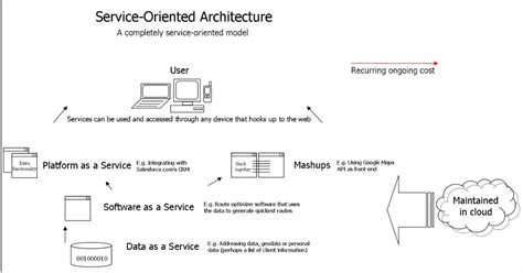 Service Oriented Architecture Interview Questions Iphone Wallpapers Free Beautiful  HD Wallpapers, Images Over 1000+ [getprihce.gq]