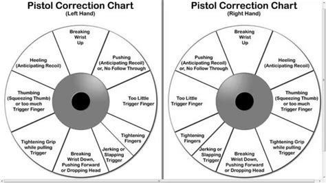 Shooting A Rifle Accurately