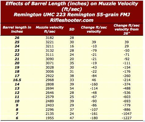 Shotgun Barrel Length Velocity Chart