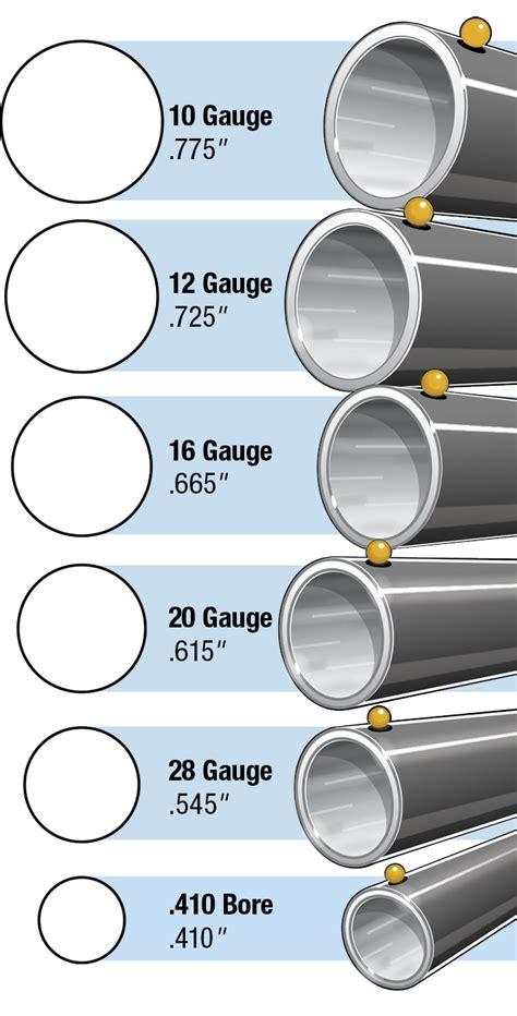 Shotgun Gauges To Inches