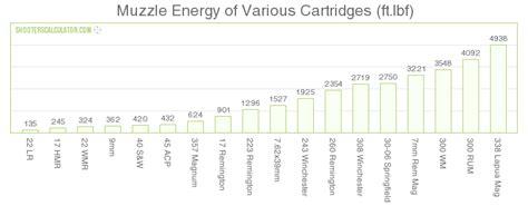 Shotgun Muzzle Energy