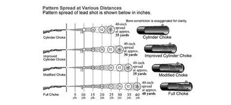 Shotgun Patterns By Distance