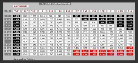 Shotgun Shell Dram Equivalent Chart