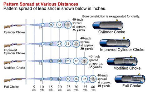 Shotgun Spread Pattern Chart