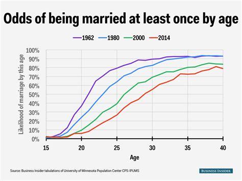 Shotgun Wedding Divorce Rate