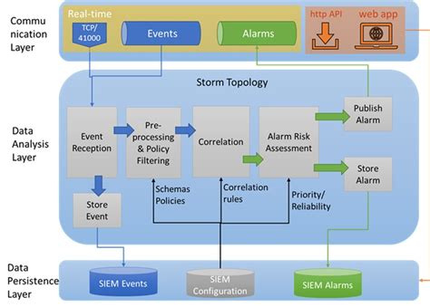 Siem Architecture Iphone Wallpapers Free Beautiful  HD Wallpapers, Images Over 1000+ [getprihce.gq]