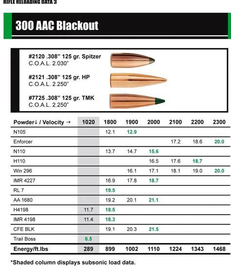 Sierra 300 Aac Blackout Load Data